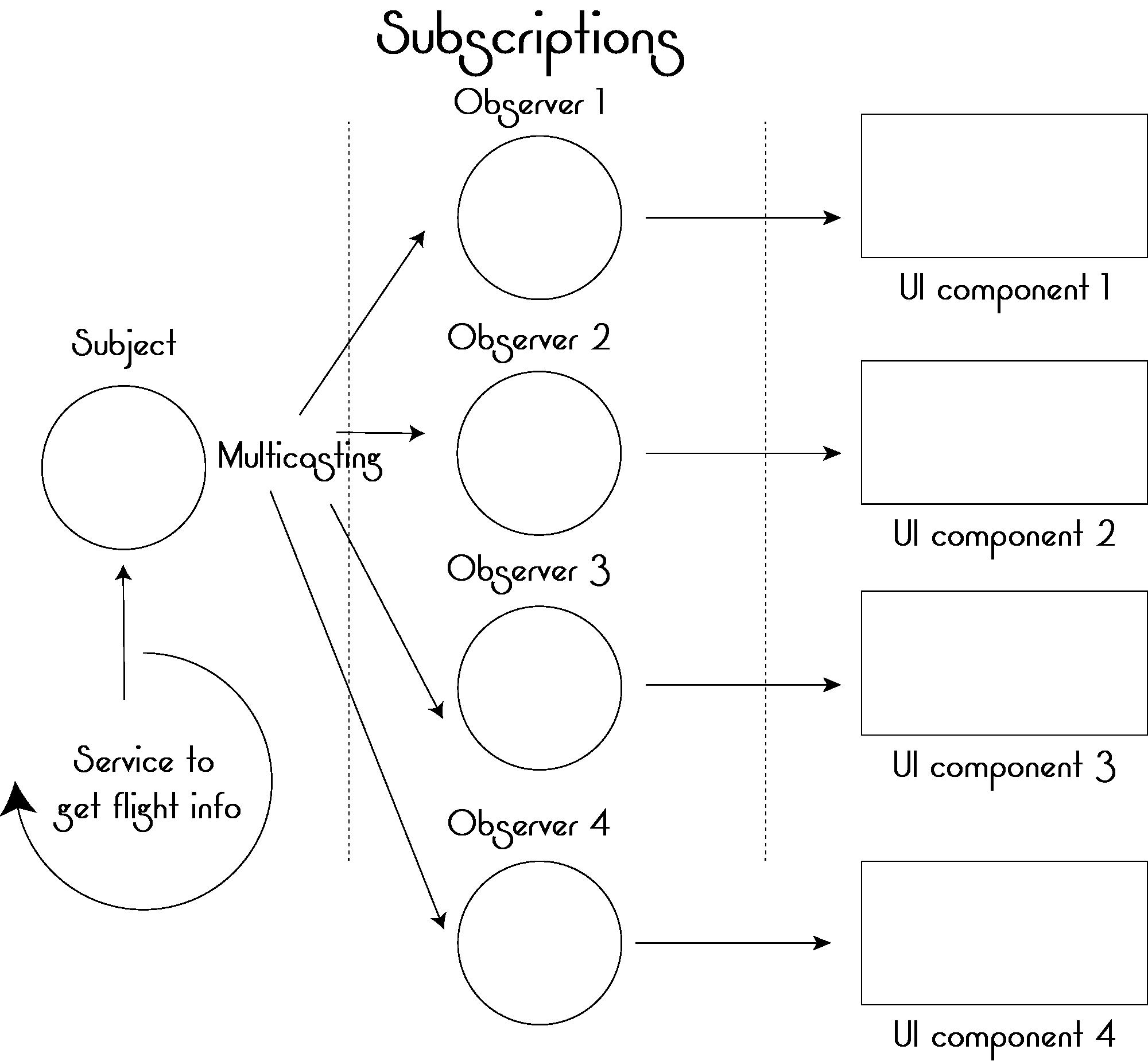 SuperFast Angular UX using Rx js observables