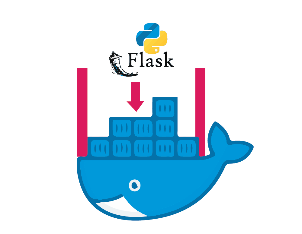 A sure-shot way to configure Flask application with Postgres on